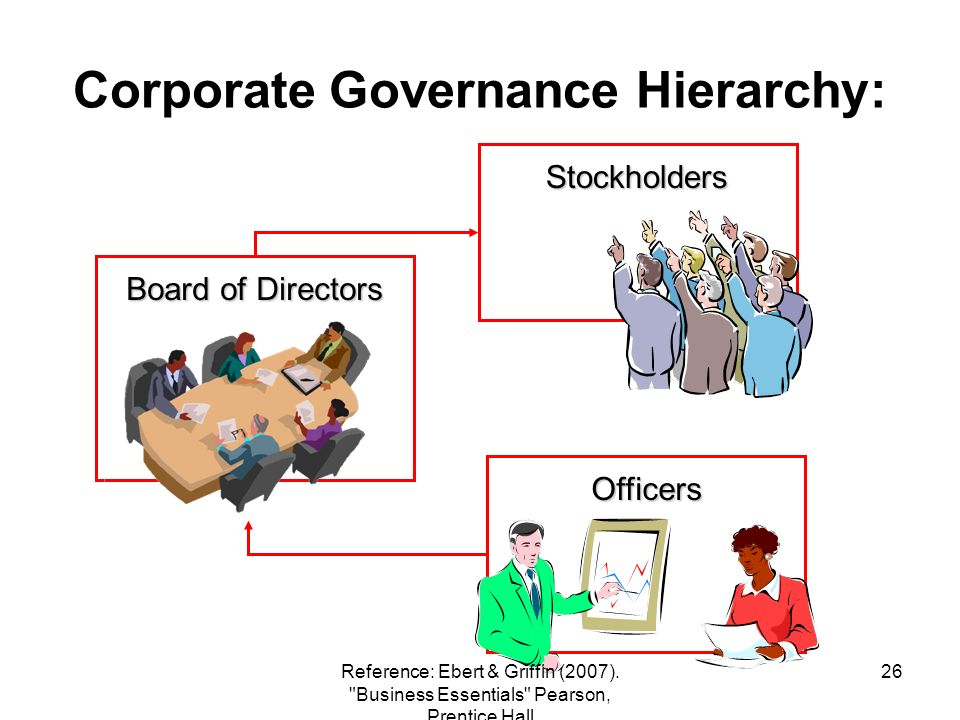 Corporate Governance Hierarchy: