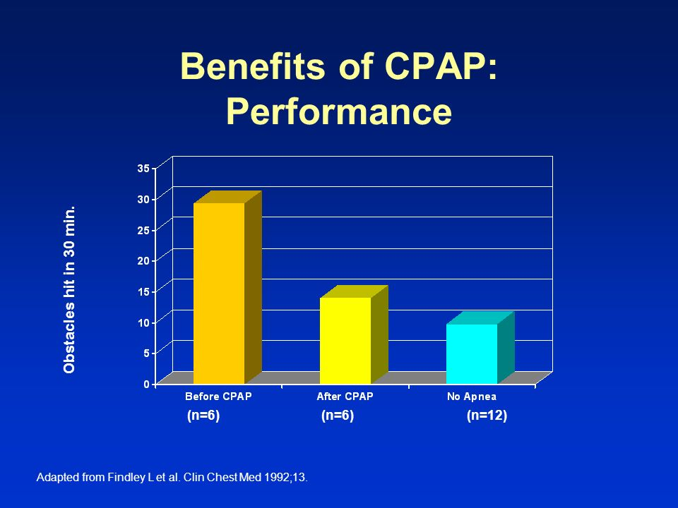 Benefits of CPAP: Performance
