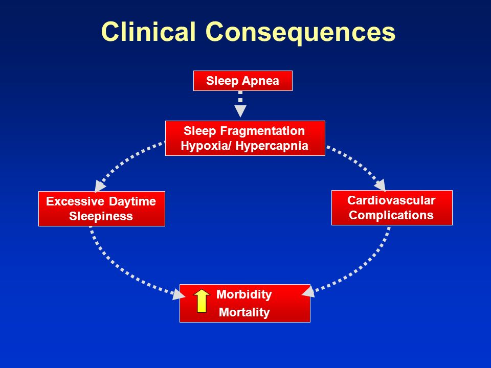 Clinical Consequences
