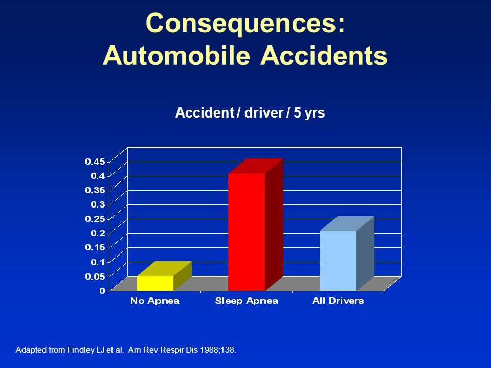 Consequences: Automobile Accidents