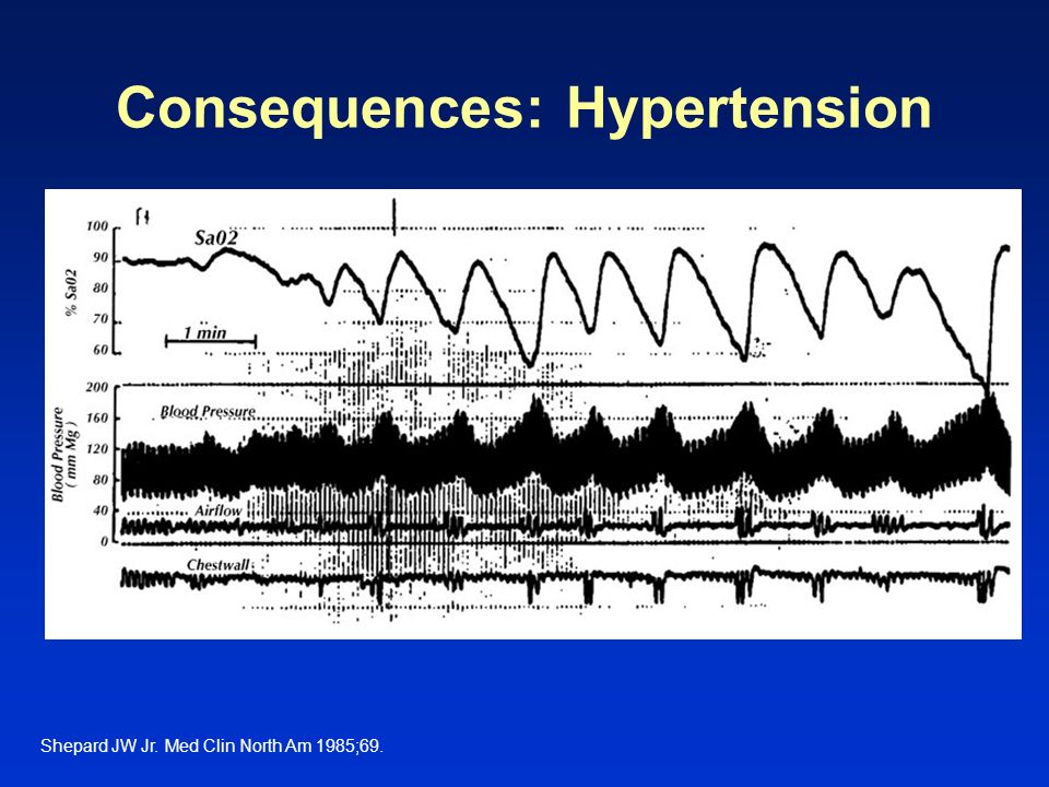 Consequences: Hypertension