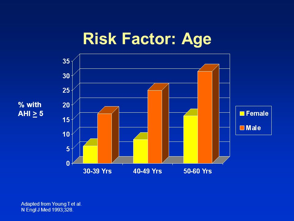 Risk Factor: Age % with AHI > 5 Slide 54 Level 2