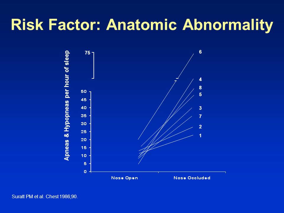 Risk Factor: Anatomic Abnormality
