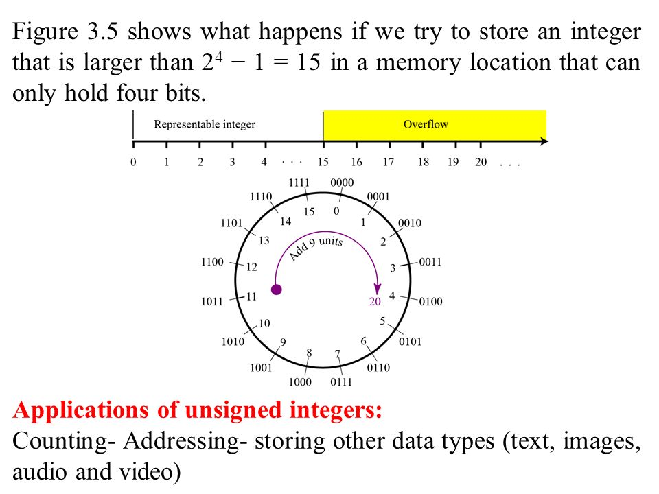 Applications of unsigned integers: