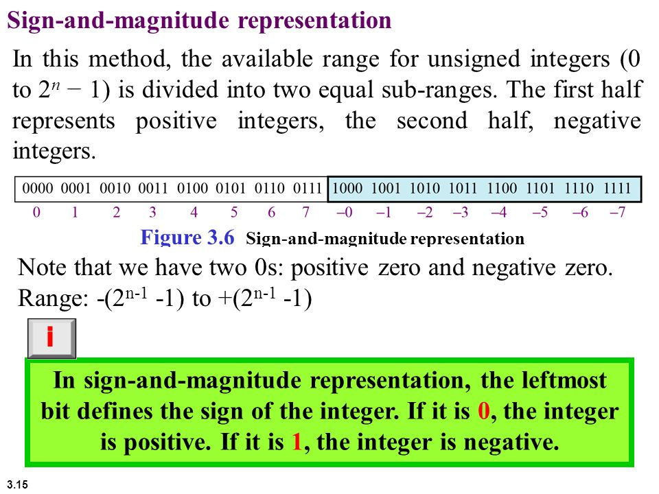 Sign-and-magnitude representation