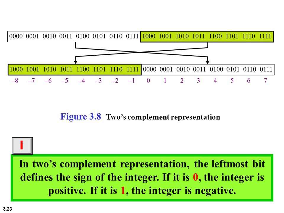 Figure 3.8 Two's complement representation