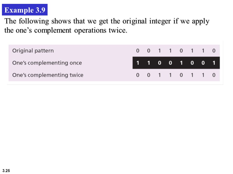 Example 3.9 The following shows that we get the original integer if we apply the one's complement operations twice.