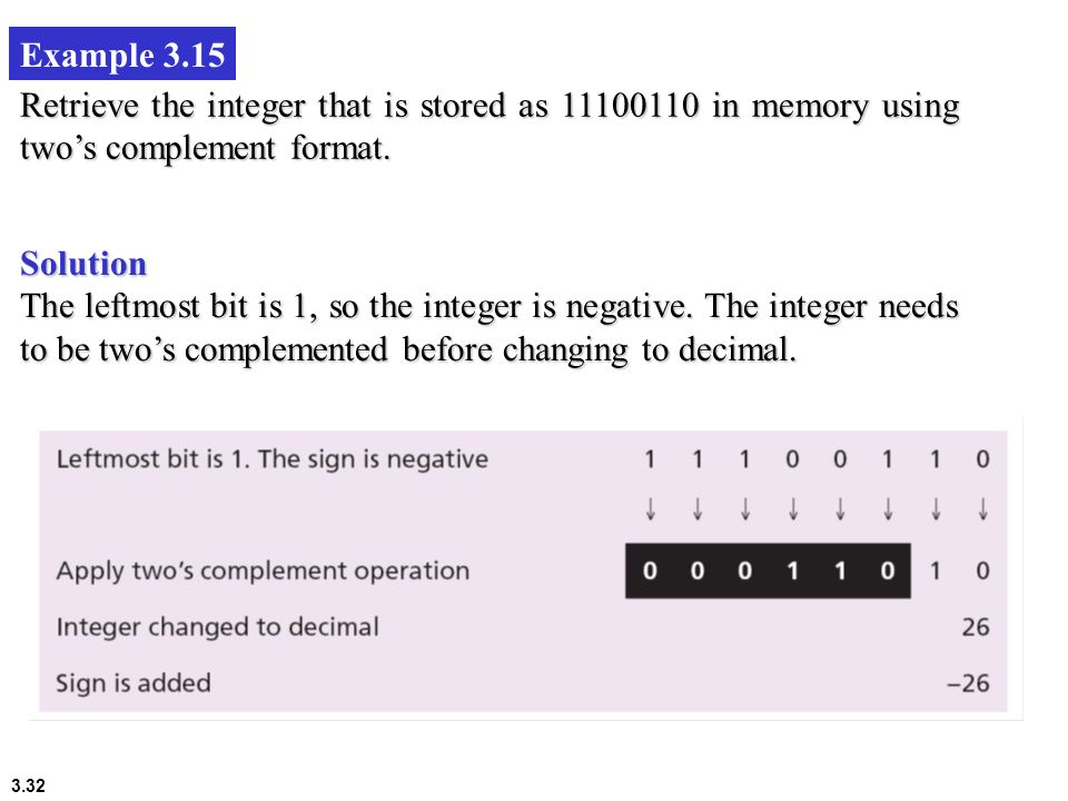 Example 3.15 Retrieve the integer that is stored as in memory using two's complement format.