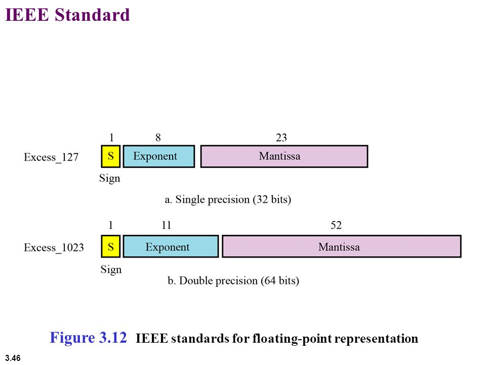 IEEE Standard Figure 3.12 IEEE standards for floating-point representation