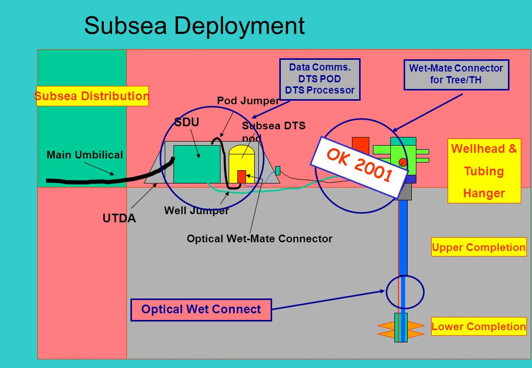 Subsea Deployment OK 2001 Subsea Distribution SDU Wellhead & SCM