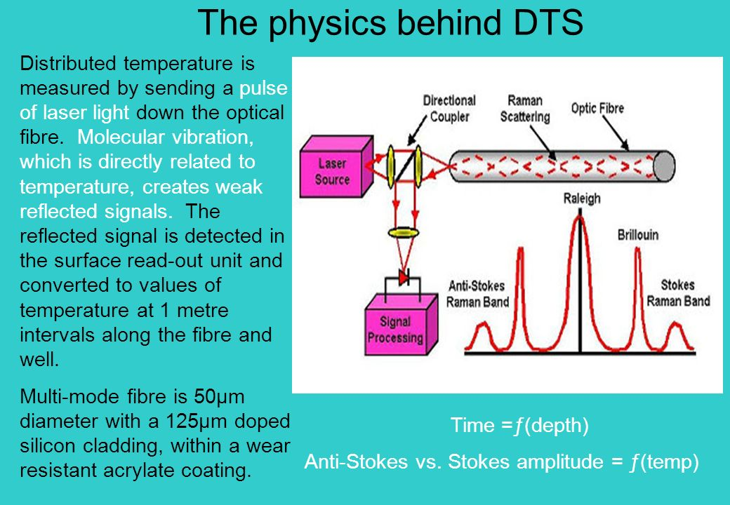 The physics behind DTS