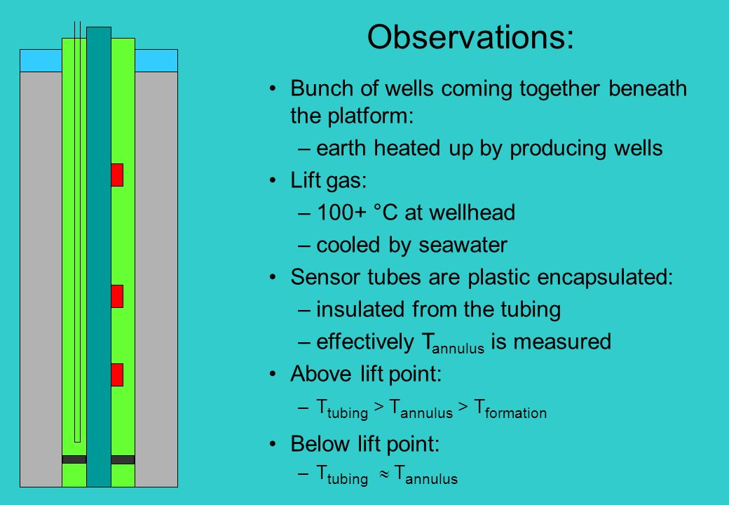 Observations: Bunch of wells coming together beneath the platform: