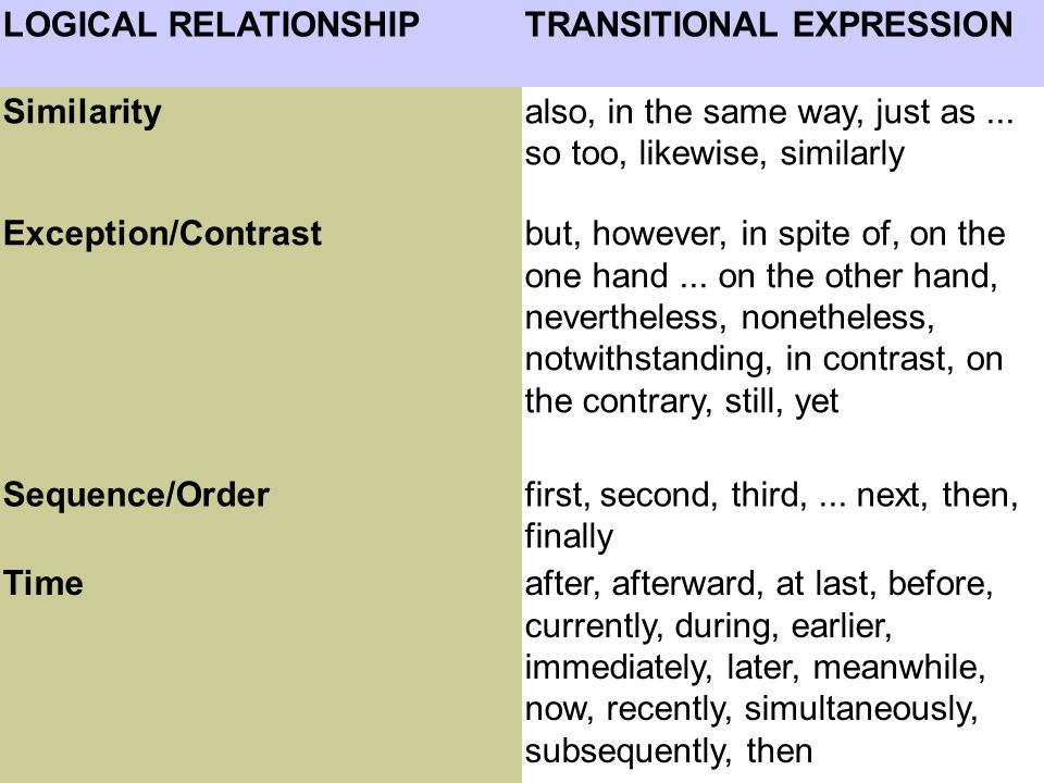 LOGICAL RELATIONSHIP TRANSITIONAL EXPRESSION. Similarity. also, in the same way, just as ... so too, likewise, similarly.