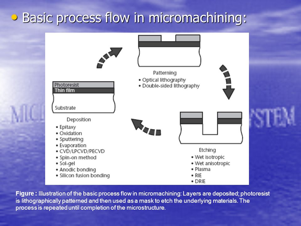Basic process flow in micromachining: