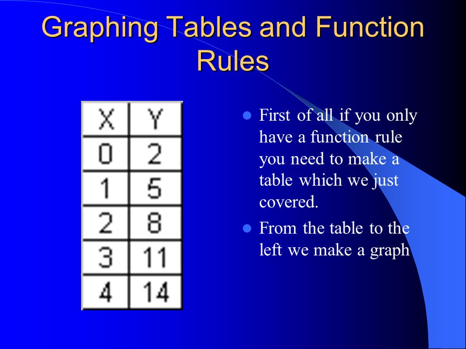 Graphing Tables and Function Rules
