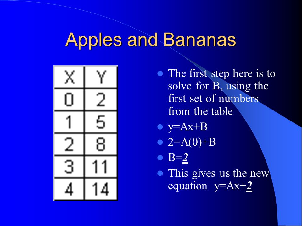 Apples and Bananas The first step here is to solve for B, using the first set of numbers from the table.