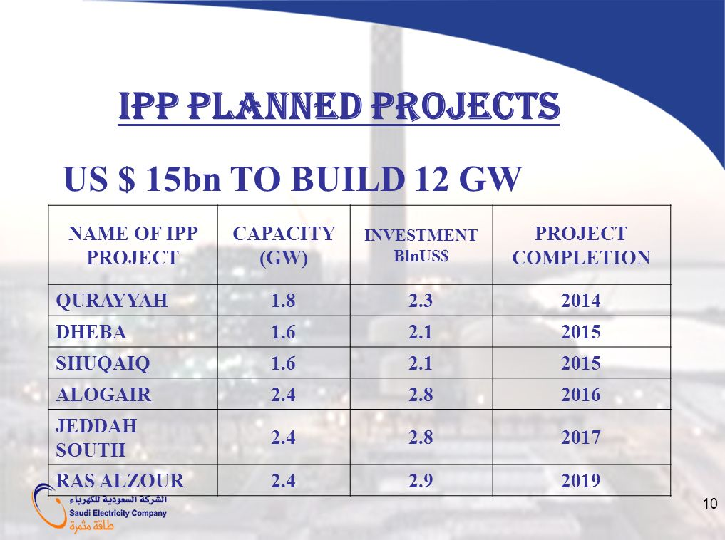 IPP PLANNED PROJECTS US $ 15bn TO BUILD 12 GW NAME OF IPP PROJECT