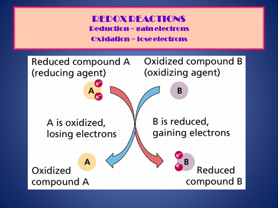 REDOX REACTIONS Reduction = gain electrons Oxidation = lose electrons