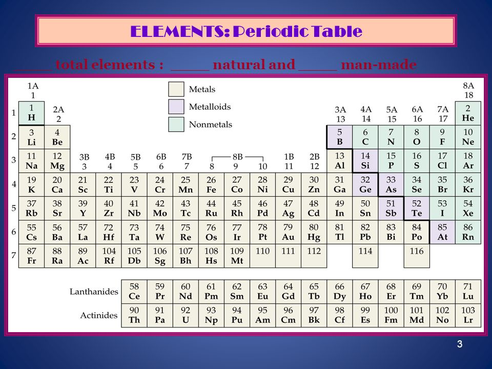 ELEMENTS: Periodic Table