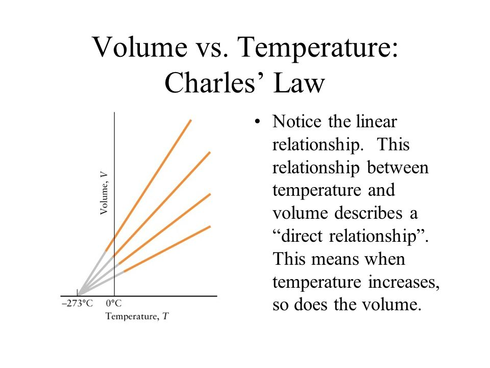 Volume vs. Temperature: Charles' Law