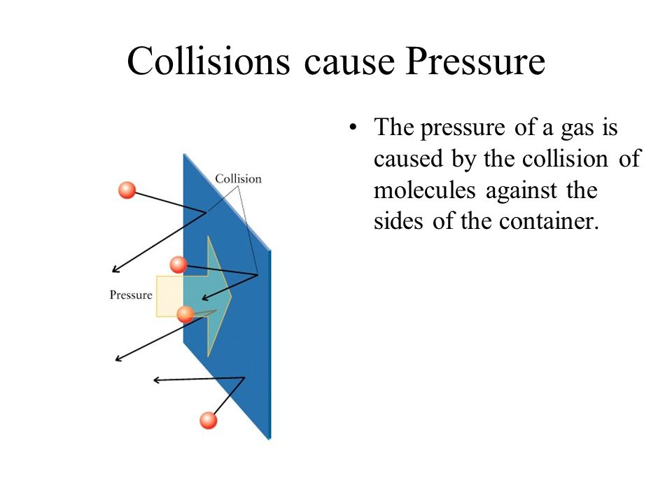 Collisions cause Pressure