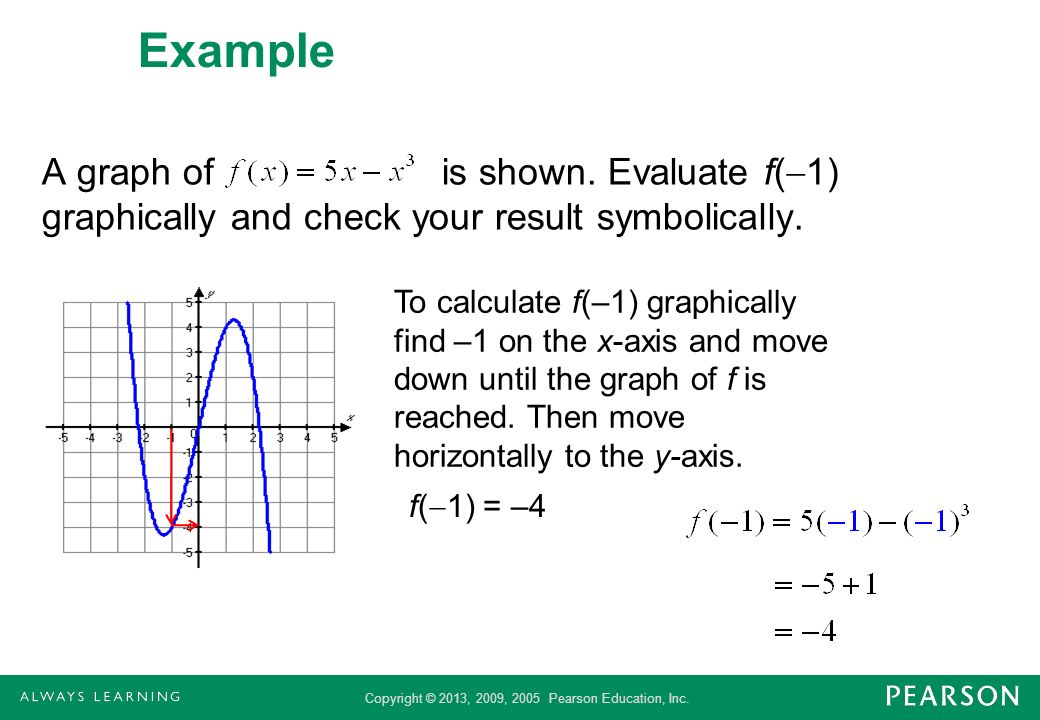 Example A graph of is shown. Evaluate f(1) graphically and check your result symbolically.