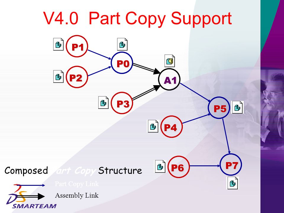 Composed Part Copy Structure