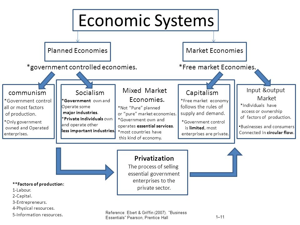 Economic Systems Planned Economies Market Economies