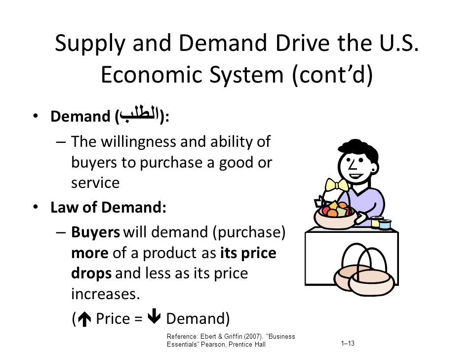 Supply and Demand Drive the U.S. Economic System (cont'd)