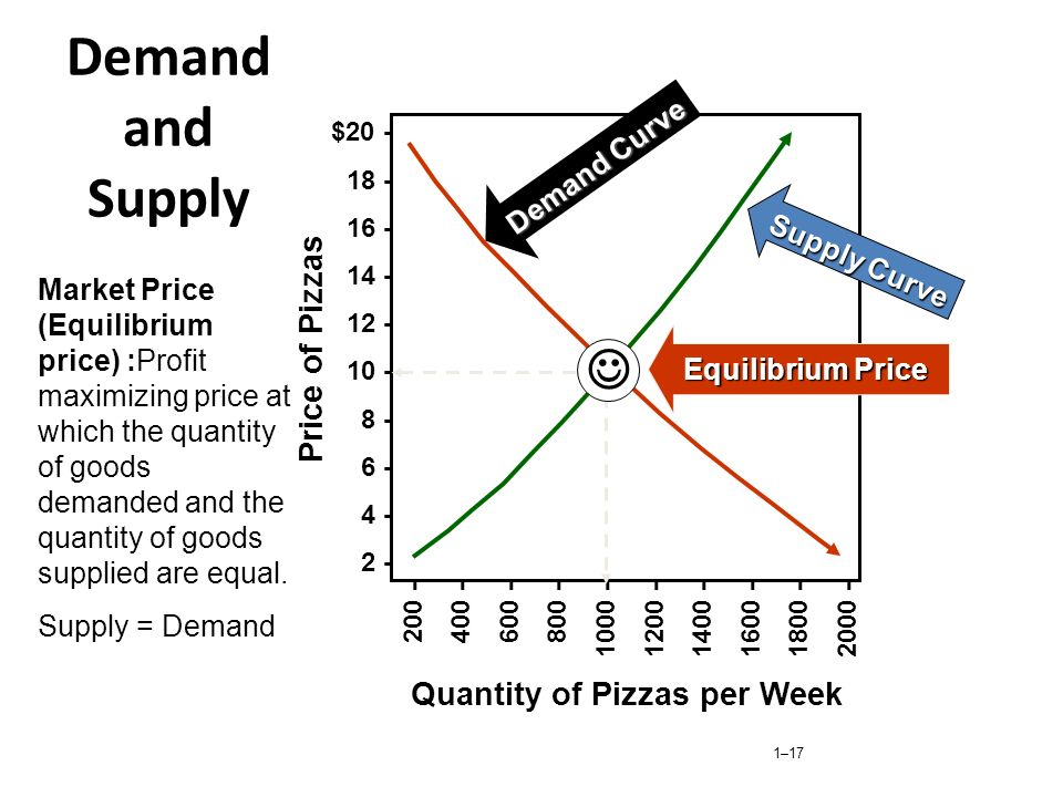Demand and Supply  Price of Pizzas Quantity of Pizzas per Week
