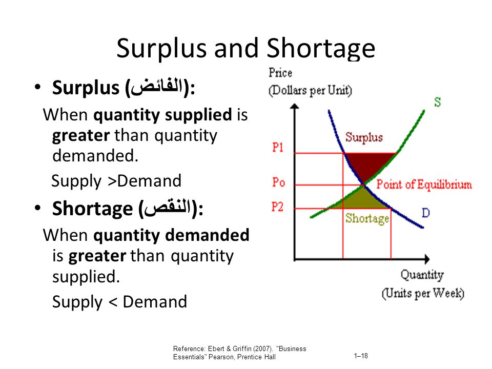 Surplus and Shortage Surplus (الفائض): Shortage (النقص):