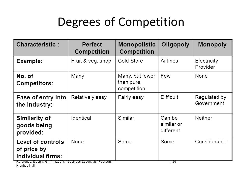 Degrees of Competition