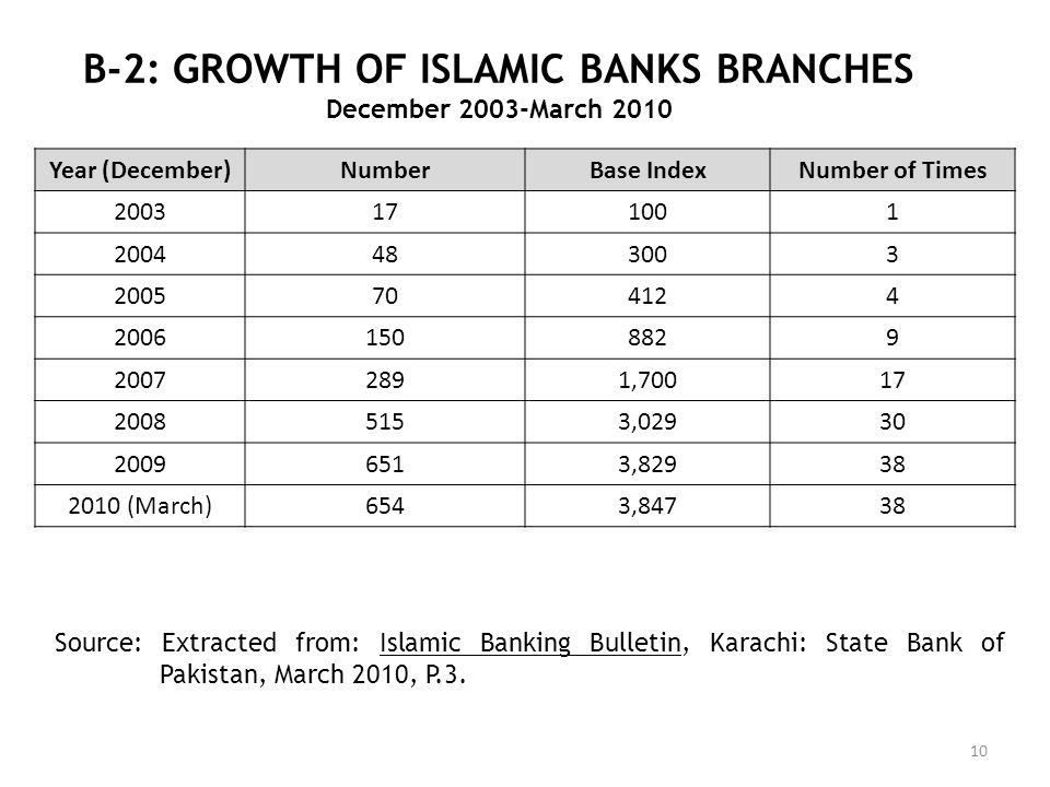 B-2: GROWTH OF ISLAMIC BANKS BRANCHES