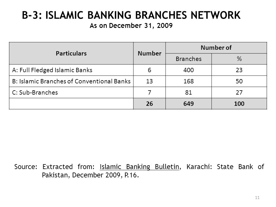 B-3: ISLAMIC BANKING BRANCHES NETWORK