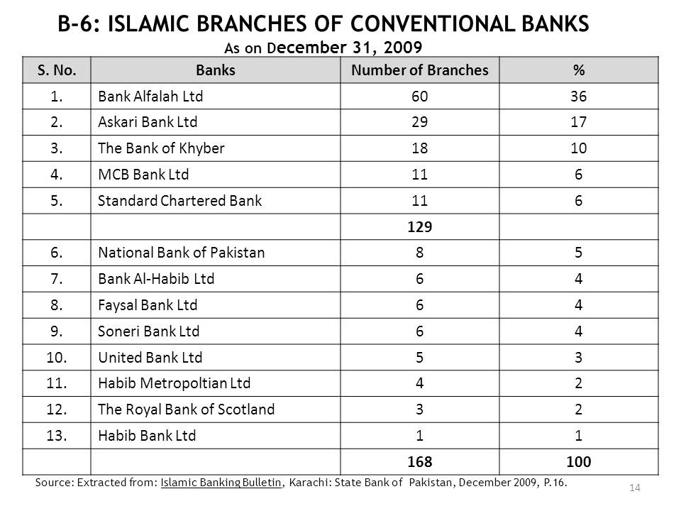 B-6: ISLAMIC BRANCHES OF CONVENTIONAL BANKS