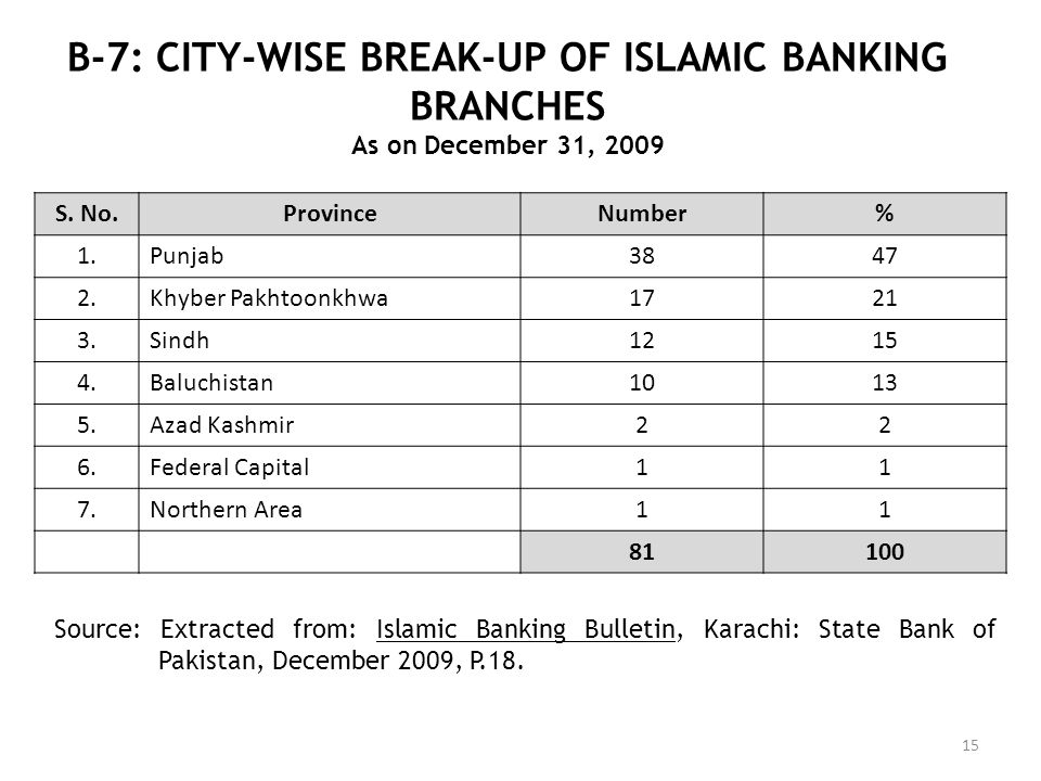 B-7: CITY-WISE BREAK-UP OF ISLAMIC BANKING BRANCHES