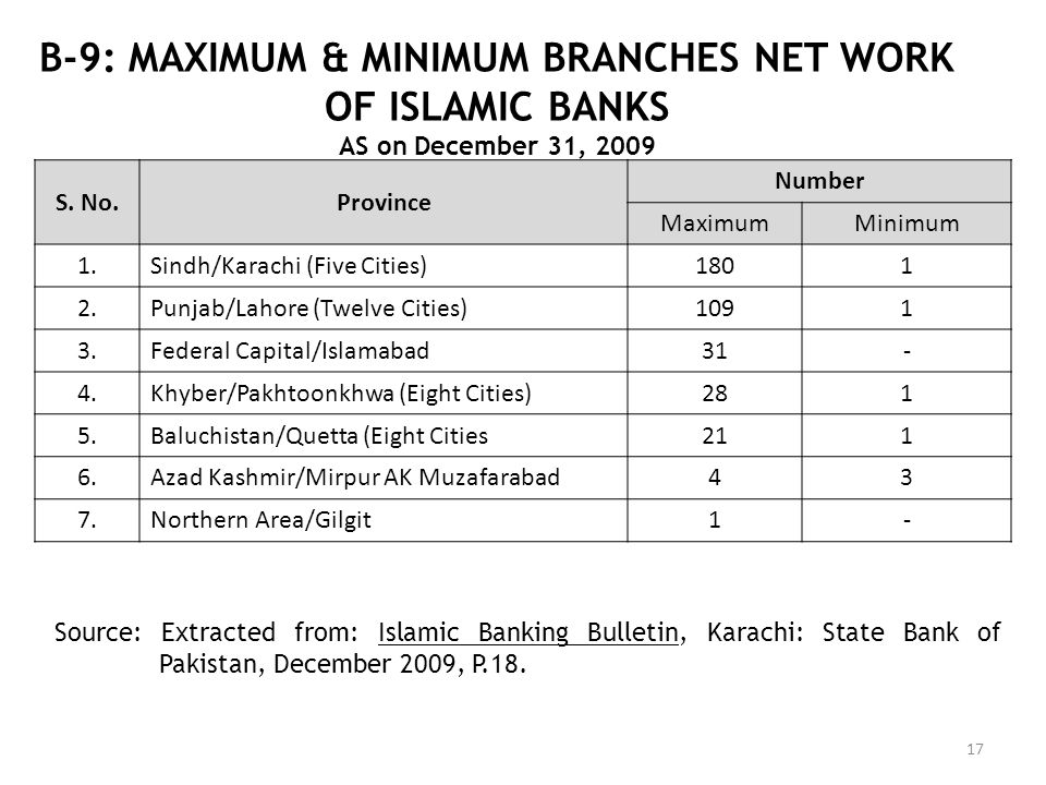 B-9: MAXIMUM & MINIMUM BRANCHES NET WORK OF ISLAMIC BANKS