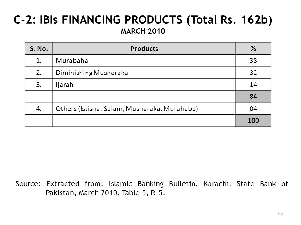 C-2: IBIs FINANCING PRODUCTS (Total Rs. 162b)