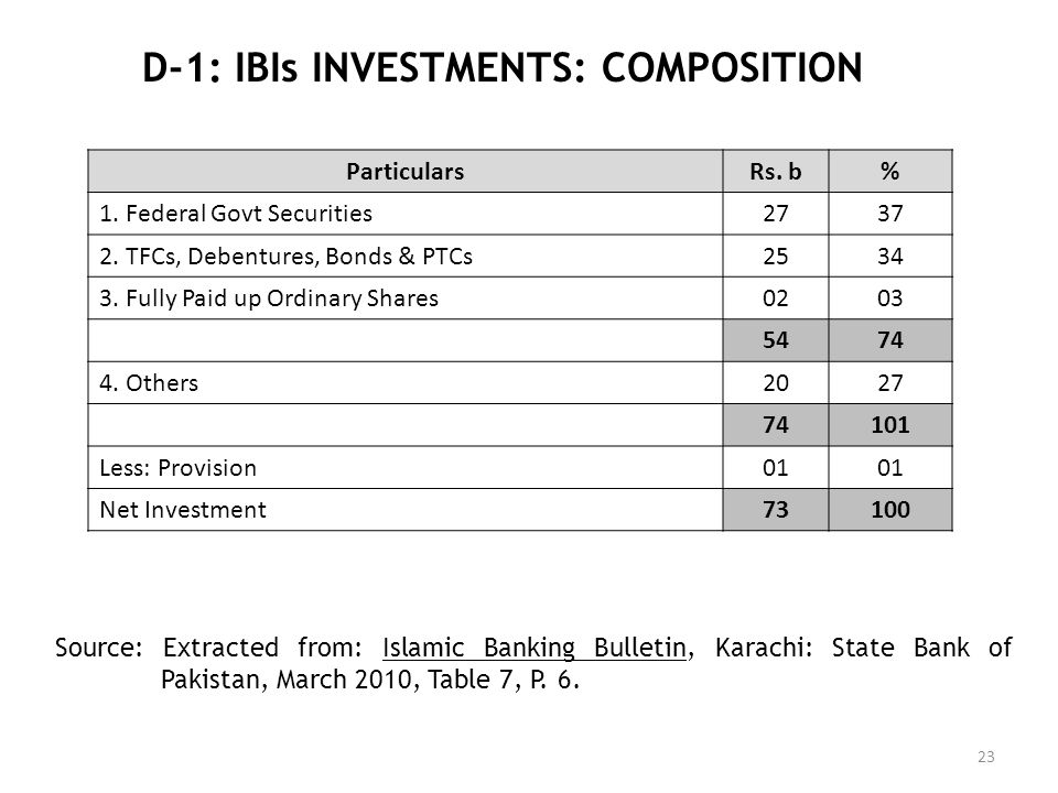 D-1: IBIs INVESTMENTS: COMPOSITION