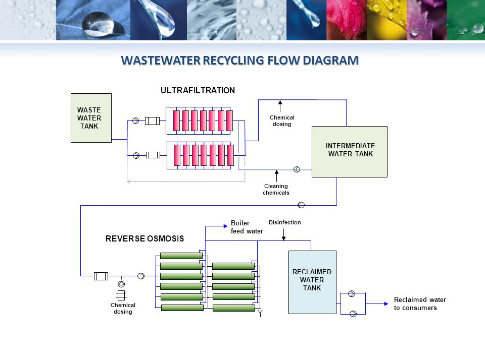 WASTEWATER RECYCLING FLOW DIAGRAM