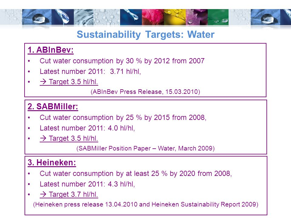 Sustainability Targets: Water