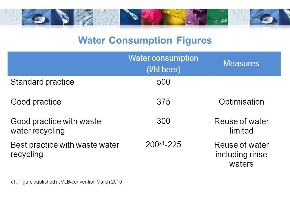 Water Consumption Figures