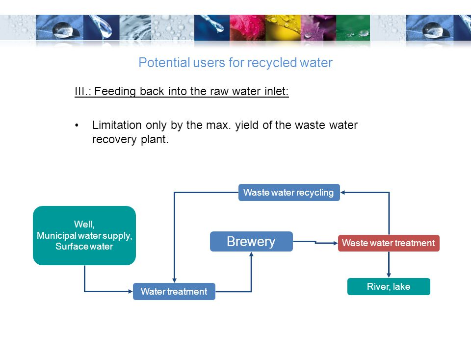 Potential users for recycled water