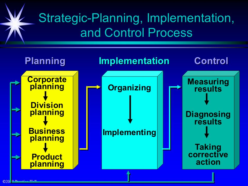 Strategic-Planning, Implementation, and Control Process