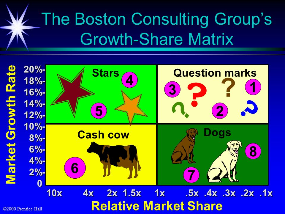 The Boston Consulting Group's Growth-Share Matrix