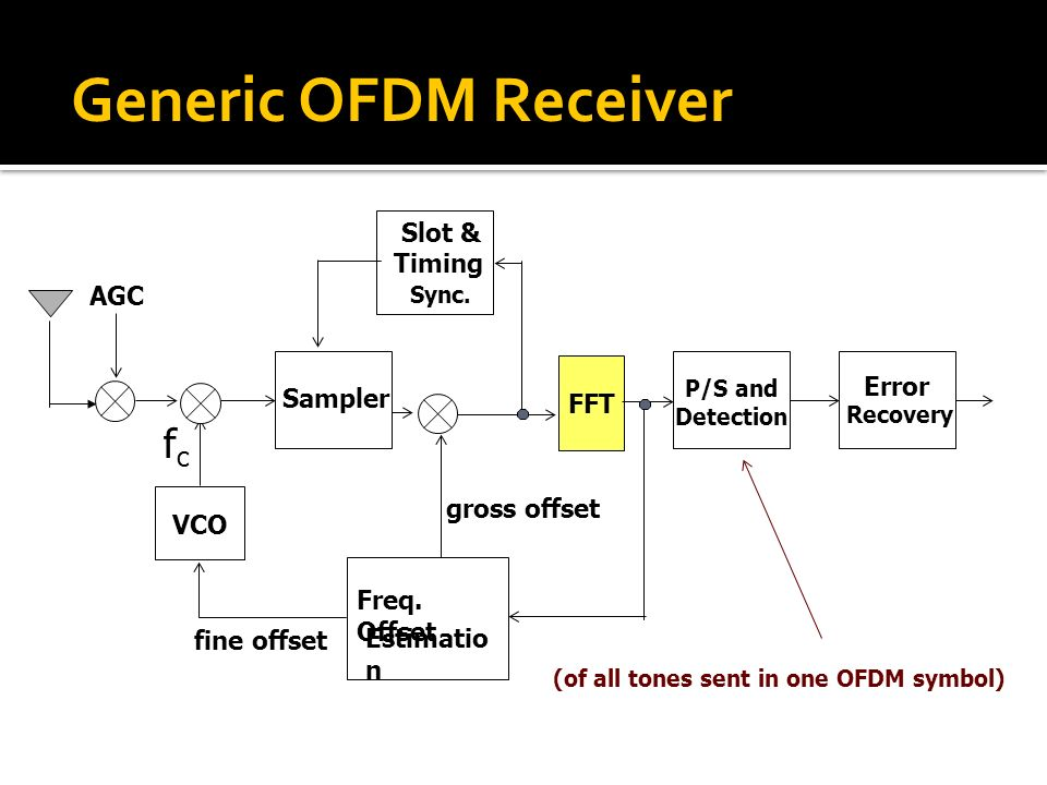 (of all tones sent in one OFDM symbol)