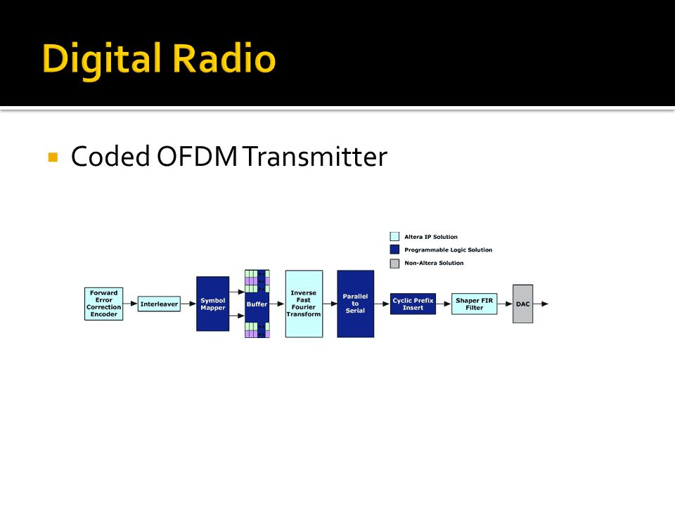 COFDM Transmitter Digital Radio Coded OFDM Transmitter