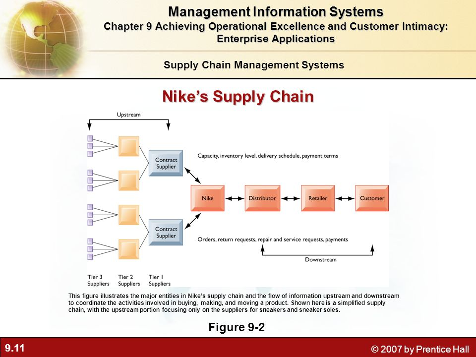 Chapter 9 Achieving Operational Excellence and Customer Intimacy