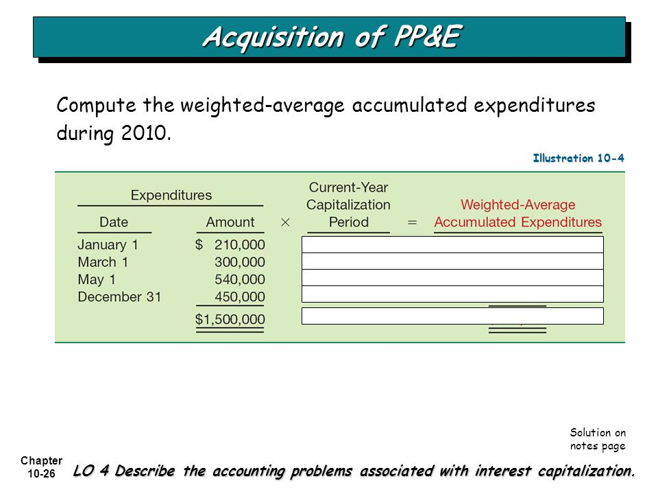 Acquisition of PP&E Compute the weighted-average accumulated expenditures during 2010. Illustration 10-4.