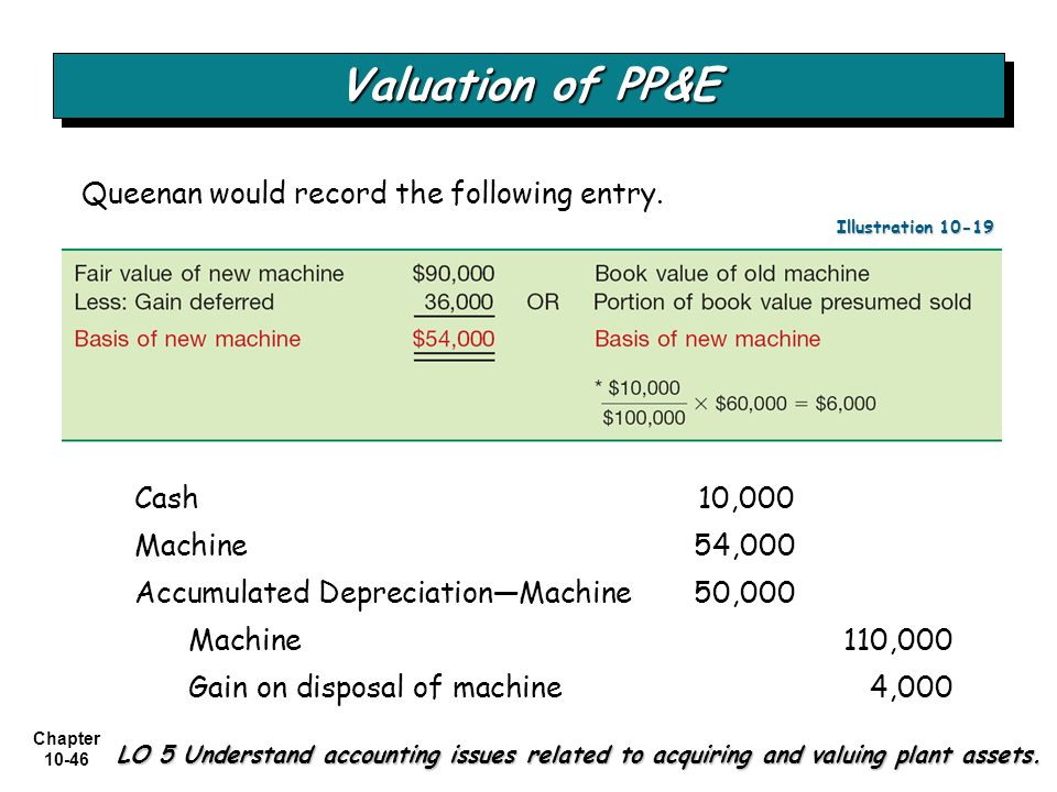 Valuation of PP&E Queenan would record the following entry.